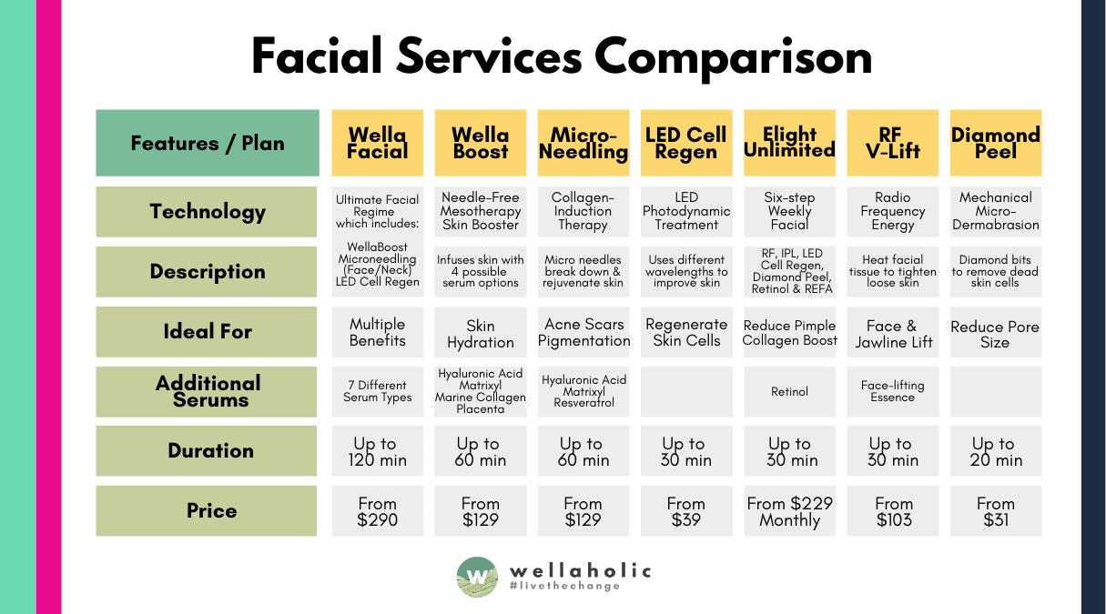 Facial Service Comparison